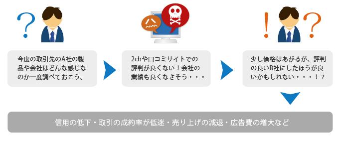 対策 逆 ニャース vivi 株式 会社 seo 相談